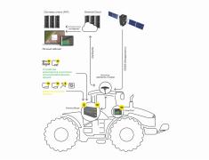 Система он-лайн контроля прицепной и навесной СХ техники Gremion.